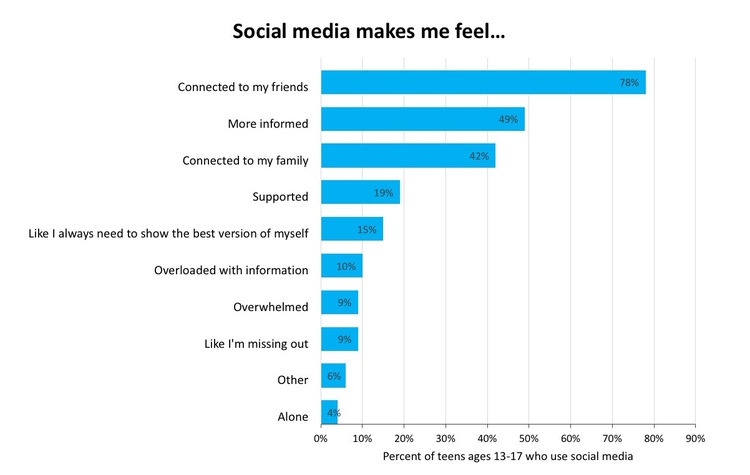 Teens said there are many reasons why they use social media. Here is how  they